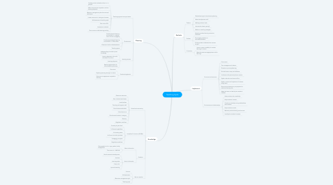 Mind Map: Teaching Cycle
