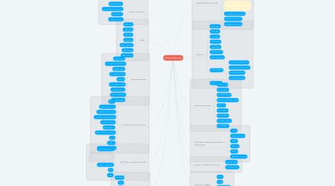 Mind Map: Женская одежда