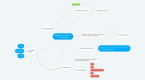 Mind Map: El español en américa.    I. Los orígenes.