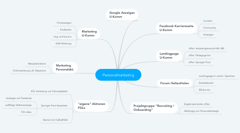 Mind Map: Personalmarketing