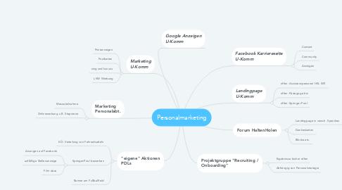 Mind Map: Produkteinführung