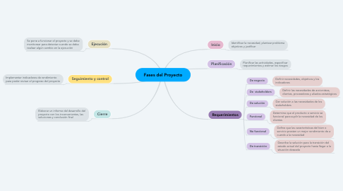 Mind Map: Fases del Proyecto