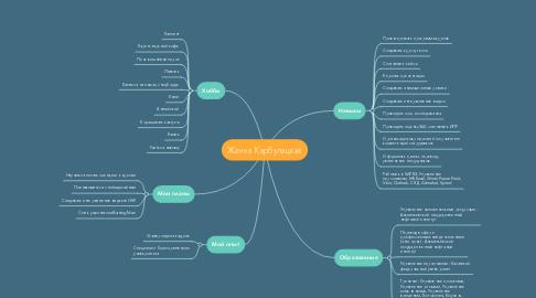 Mind Map: Жанна Карбулацкая