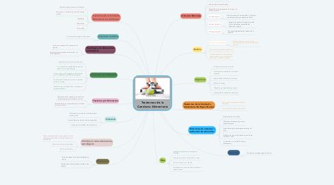 Mind Map: Trastornos de la Conducta Alimentaria