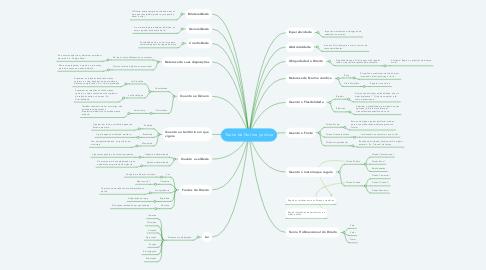 Mind Map: Teoria da Norma jurídica