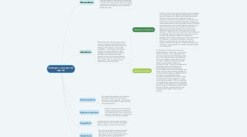 Mind Map: Ideologías y conceptos del siglo XIX