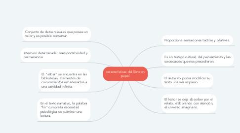 Mind Map: características del libro en papel