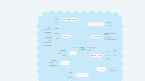 Mind Map: La sociología y su relación con la educación