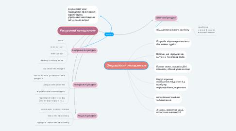 Mind Map: Операційний менеджмент