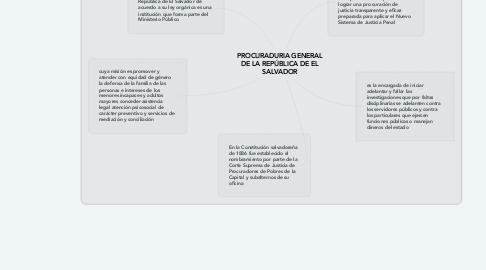 Mind Map: PROCURADURIA GENERAL DE LA REPÚBLICA DE EL SALVADOR