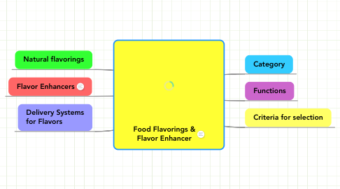 Mind Map: Food Flavorings & Flavor Enhancer
