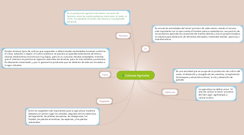 Mind Map: Colonias Agricolas