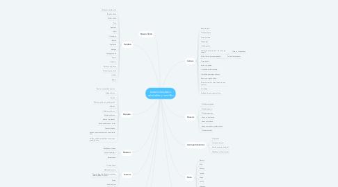 Mind Map: Listado de platos  saludables y sencillos
