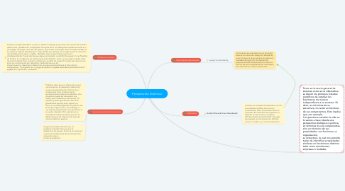 Mind Map: Pensamiento Sistémico