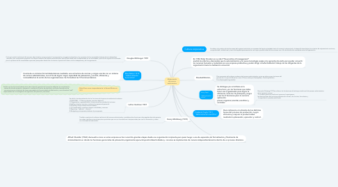 Mind Map: Modernización del proceso administrativo