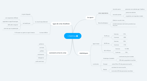 Mind Map: L'Asthme