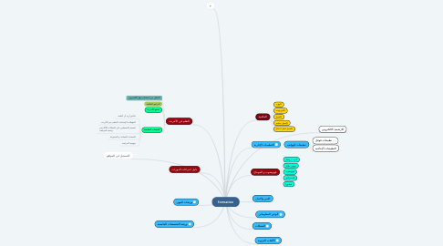 Mind Map: formation