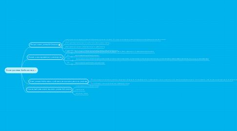 Mind Map: Электронная библиотека