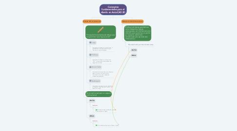 Mind Map: Conceptos fundamentales para el diseño en AutoCAD 2D