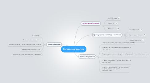 Mind Map: Сетевая литература
