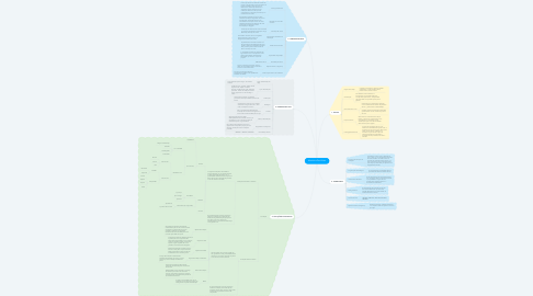 Mind Map: Mecânica Dos Solos