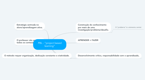 """Mind Map: PBL - """"project based learning"""""""