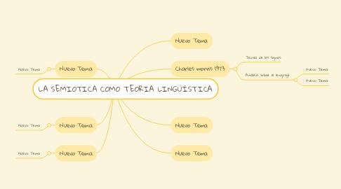 Mind Map: LA SEMIOTICA COMO TEORIA LINGÜÍSTICA
