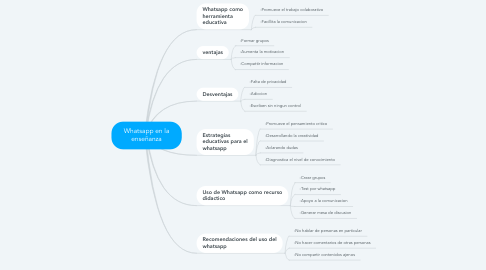 Mind Map: Whatsapp en la enseñanza