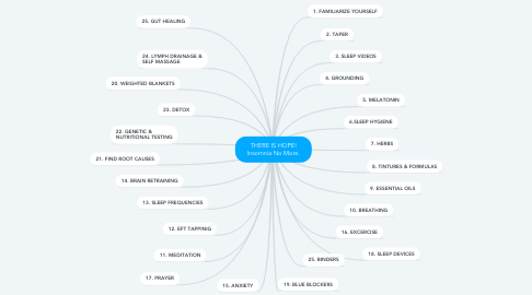 Mind Map: THERE IS HOPE! Insomnia No More.