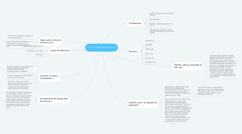 Mind Map: La Facultad de Lenguas