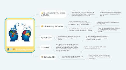 Mind Map: LA EDUCACIÓN  Y LA SOCIEDAD DEL CONOCIMIENTO