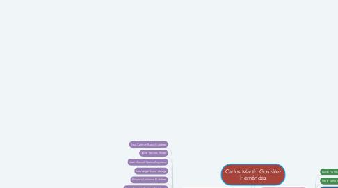 Mind Map: Carlos Martín González Hernández