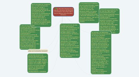 Mind Map: los Derechos Humanos en El Salvador, el proceso de desarrollo y la estructura de la Procuraduría para la Defensa de los Derechos Humanos.