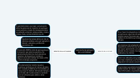 Mind Map: Objeto de Control JFrame