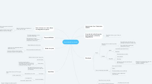 Mind Map: Sociedade Limitada