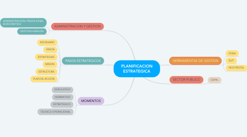 Mind Map: PLANIFICACION ESTRATEGICA