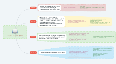 Mind Map: TEORÍA EDUCATIVA II