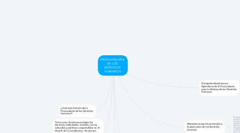 Mind Map: PROCURADURIA  DE LOS  DERECHOS  HUMANOS