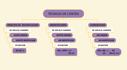 Mind Map: TÉCNICAS DE CONTEO