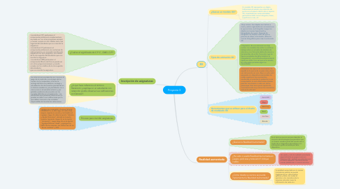 Mind Map: Proyecto 3