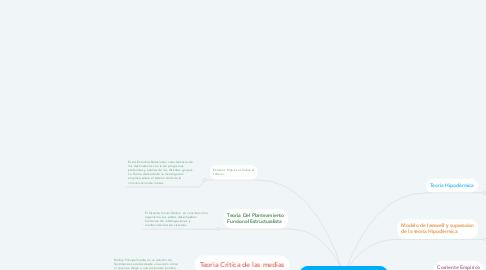 Mind Map: comunicacion de las masas