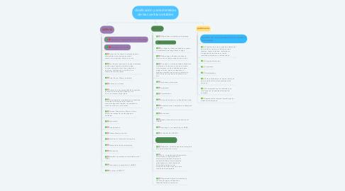 Mind Map: clasificación y características de las cuentas contables