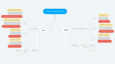Mind Map: PAST OF VERB TO BE