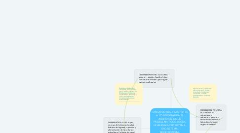Mind Map: DIMENSIONES Y FACTORES A CONSIDERAR EN EL ABORDAJE DE UN PROBLEMA PSICOSOCIAL NIVELES MACROSISTEMA, EXOSISTEMA, MESOSISTEMA, MICROSISTEMA
