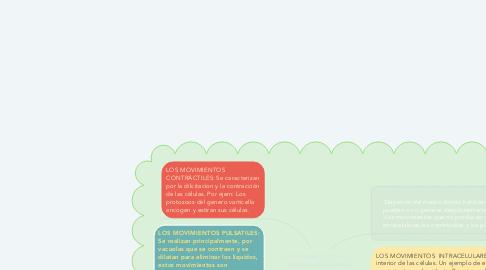 Mind Map: EL MOVIMIENTO EN LOS SERES UNICELULARES
