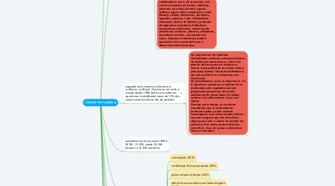 Mind Map: CÂNCER DE PULMÃO