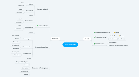 Mind Map: Cost to Serve