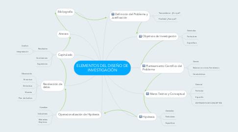 Mind Map: ELEMENTOS DEL DISEÑO DE INVESTIGACIÓN