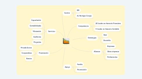Mind Map: Soluciones Financieros