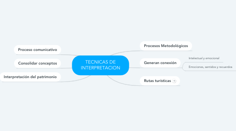 Mind Map: TECNICAS DE INTERPRETACION